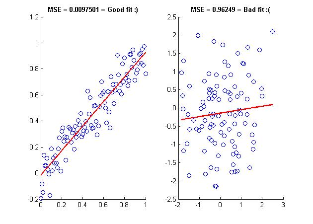Linear Regression Inside CAMBAM