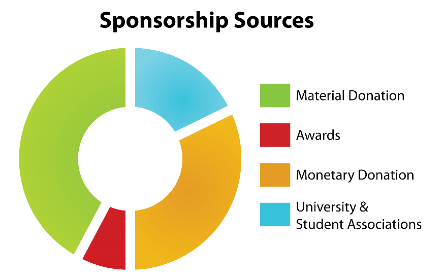 Sponsorship Sources
