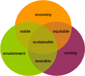 What sustainability really means. (Source: http://sustainability.csusb.edu/WhatIsSustainability.html)