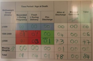 7% of the babies this health centre delivered in April died. (In fairness, two deaths were probably premature births.)