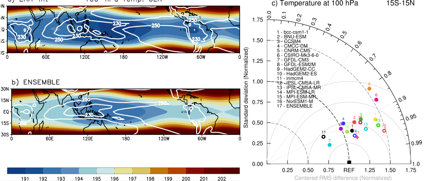 Climatology of ERA-Interim and ensemble of CMIP5 models.