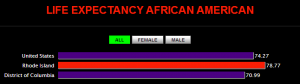 Life Expectancy - Black