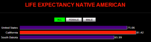 Life Expectancy Native American